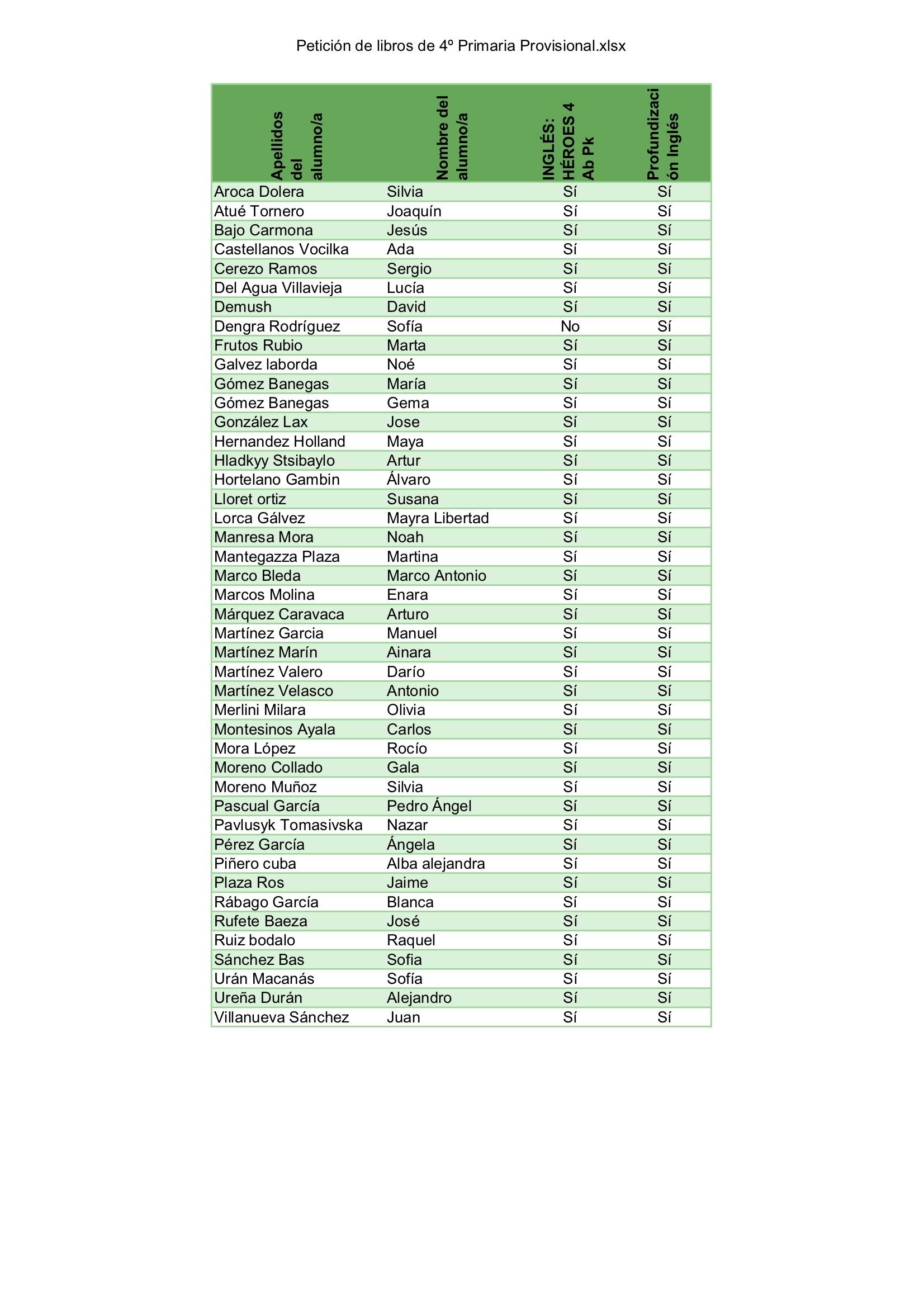 Petición de libros de 4º Primaria Provisional